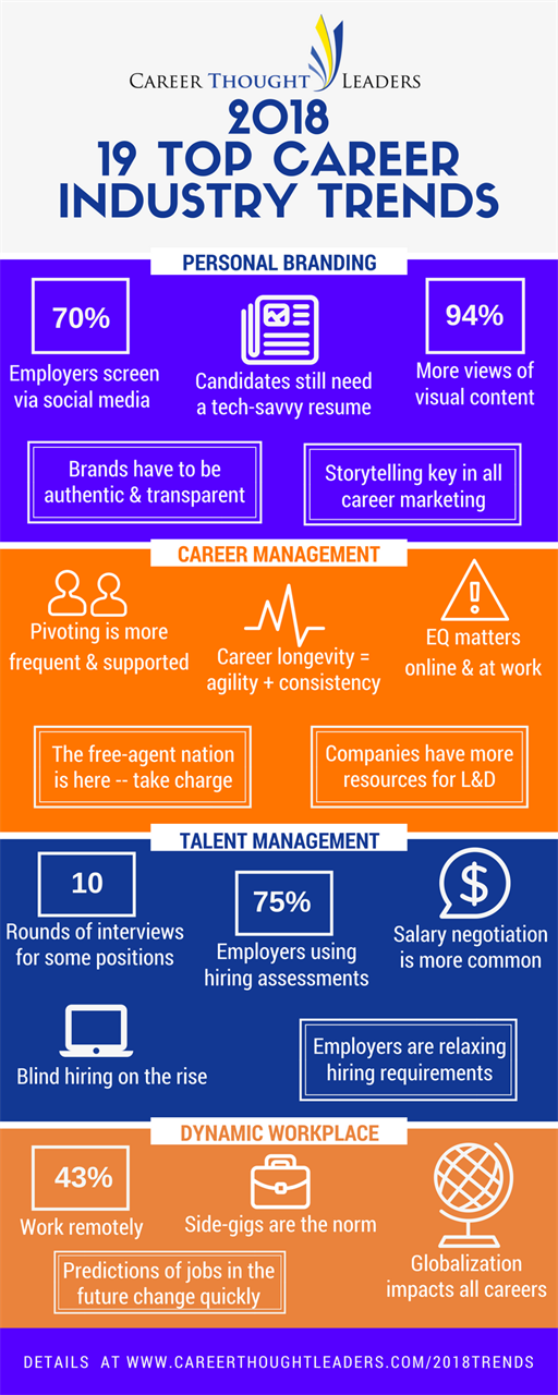 2018 Career Trends Infographic